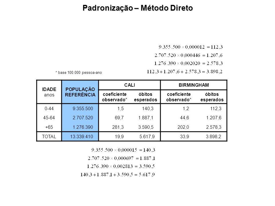 Padronização – Método Direto coeficiente observado*