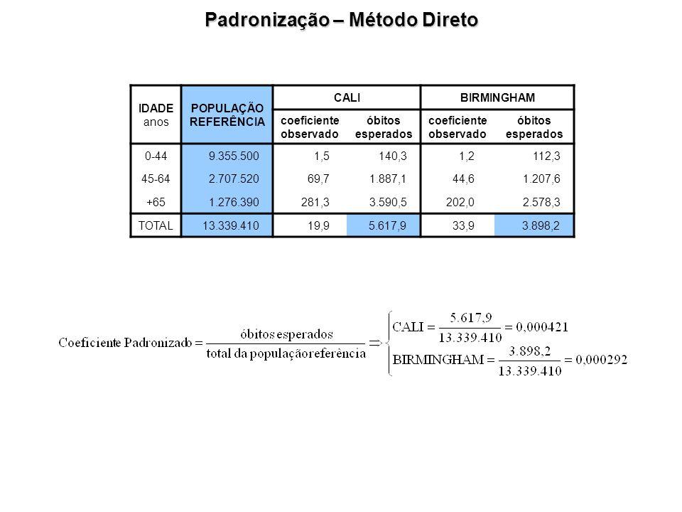 Padronização – Método Direto coeficiente observado