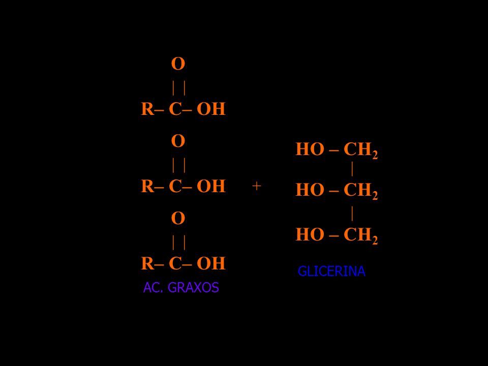 HO – CH2 R– C– OH | | O | + GLICERINA AC. GRAXOS
