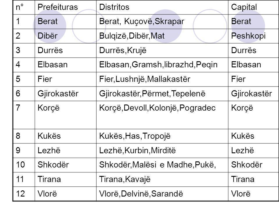 n° Prefeituras. Distritos. Capital. 1. Berat. Berat, Kuçovë,Skrapar. 2. Dibër. Bulqizë,Dibër,Mat.