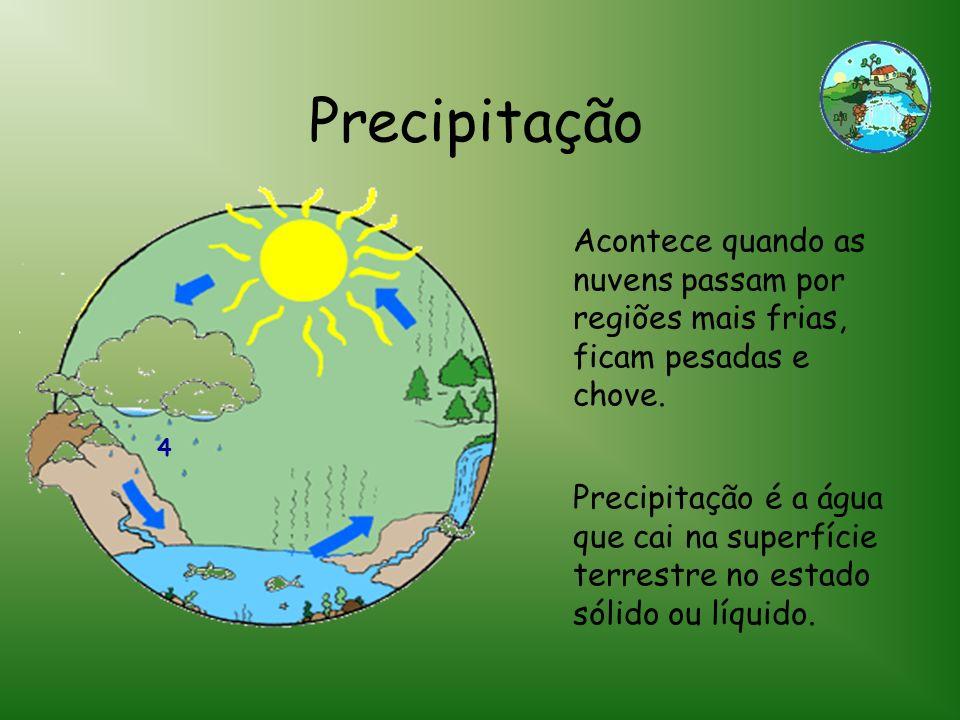 Precipitação Acontece quando as nuvens passam por regiões mais frias, ficam pesadas e chove. 4.