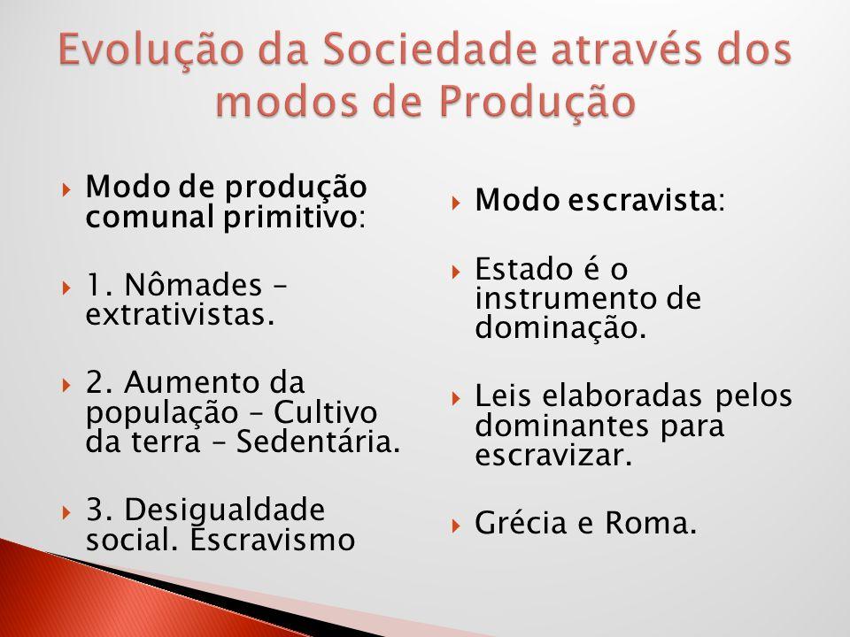 Evolução da Sociedade através dos modos de Produção