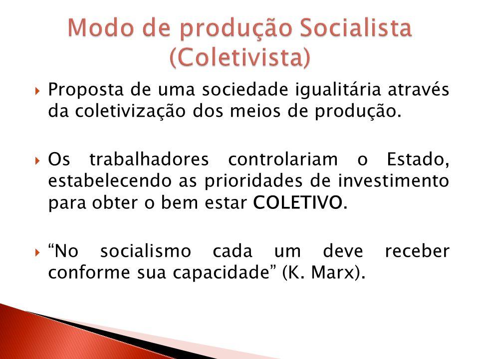 Modo de produção Socialista (Coletivista)