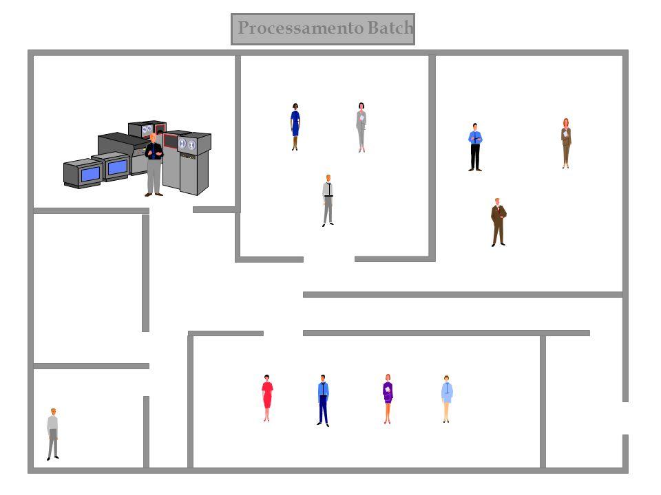 Processamento Batch Departamento Pessoal Centro de