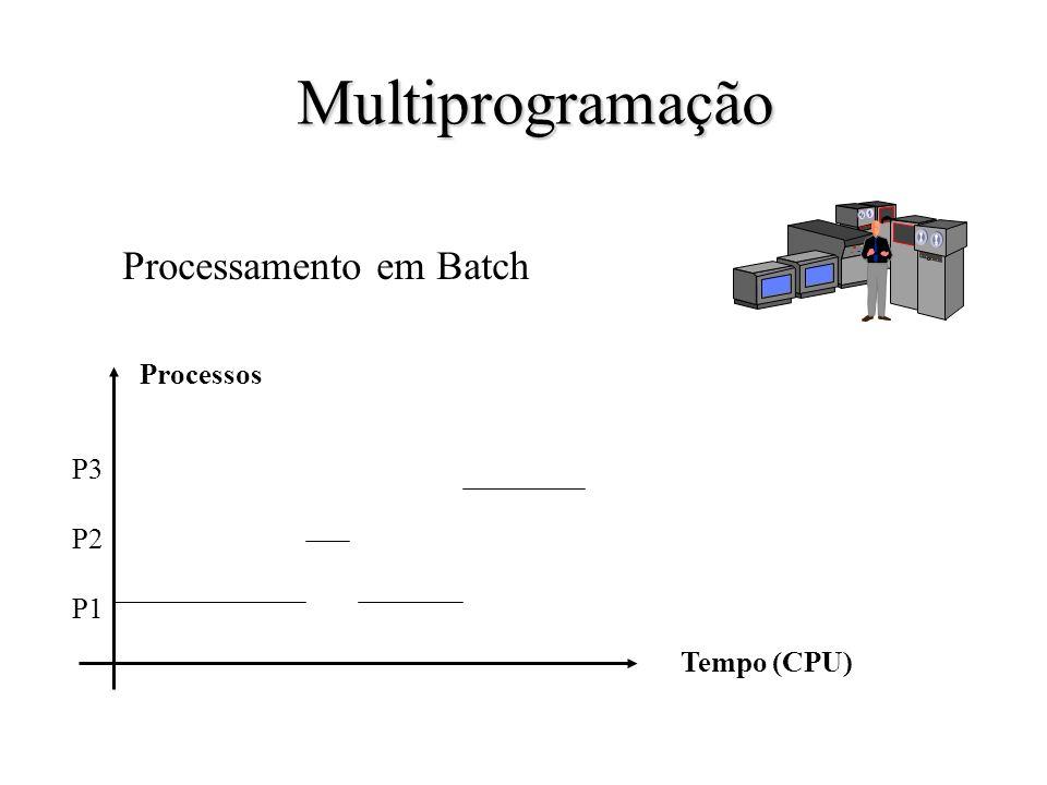 Multiprogramação Processamento em Batch Processos P3 P2 P1 Tempo (CPU)