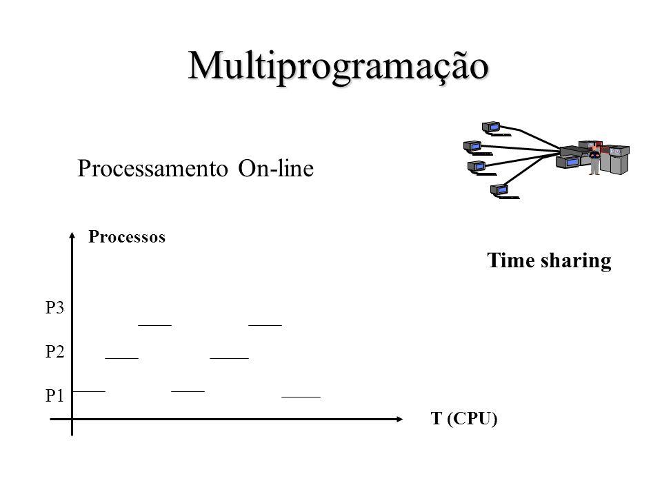 Multiprogramação Processamento On-line Time sharing Processos P3 P2 P1