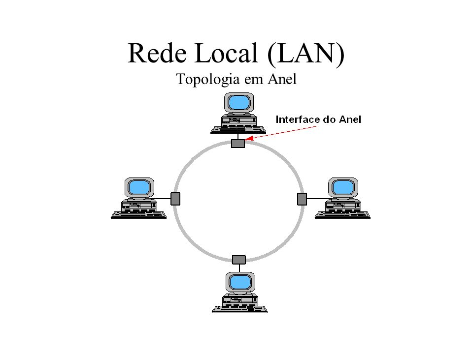 Rede Local (LAN) Topologia em Anel