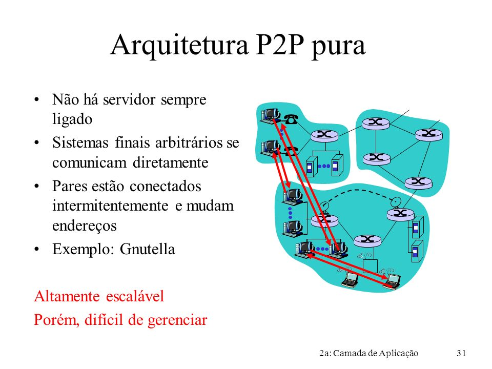 Arquitetura P2P pura Não há servidor sempre ligado