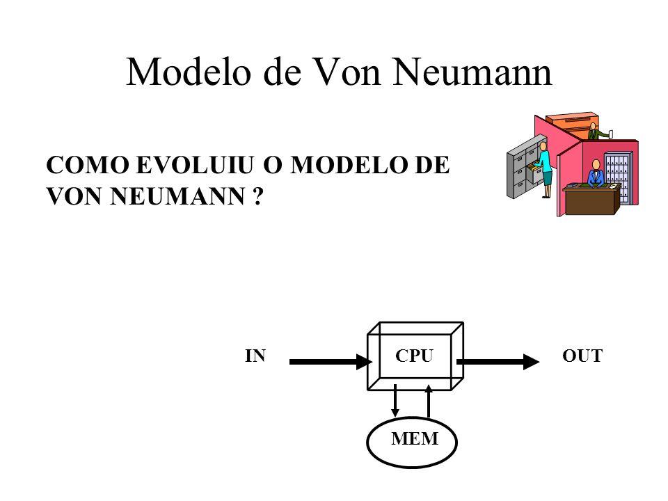 Modelo de Von Neumann COMO EVOLUIU O MODELO DE VON NEUMANN IN CPU