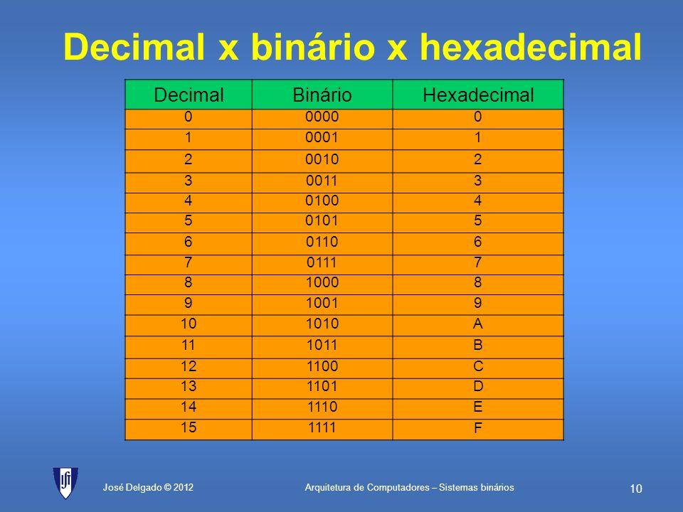 Decimal x binário x hexadecimal