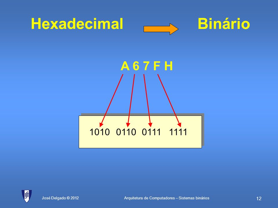 Hexadecimal Binário A 6 7 F H 1010 0110 0111 1111 José Delgado © 2012