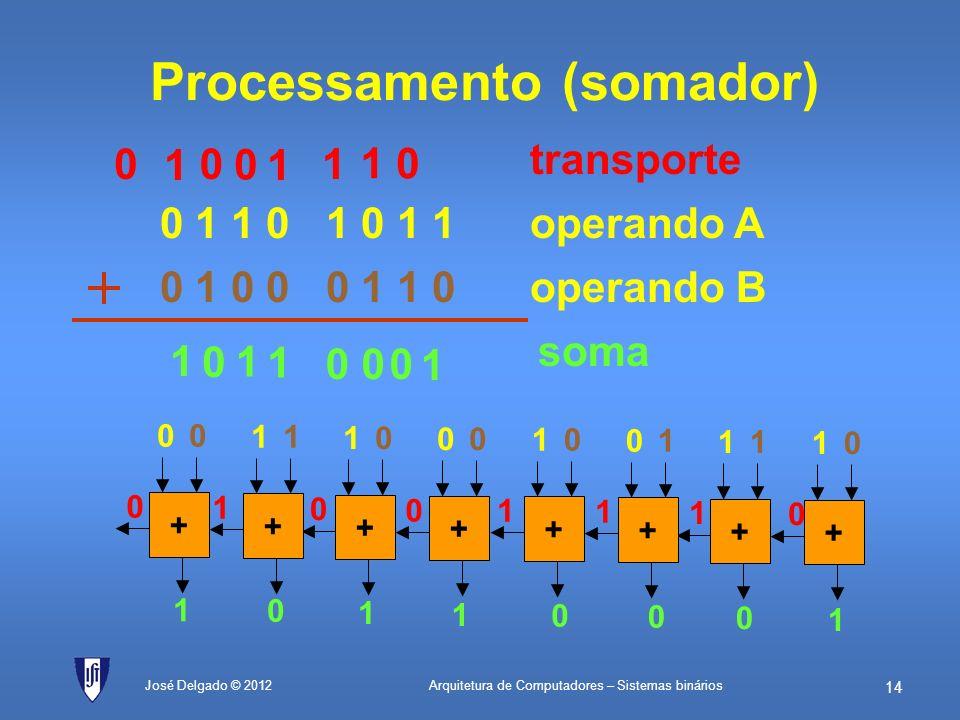 Processamento (somador)