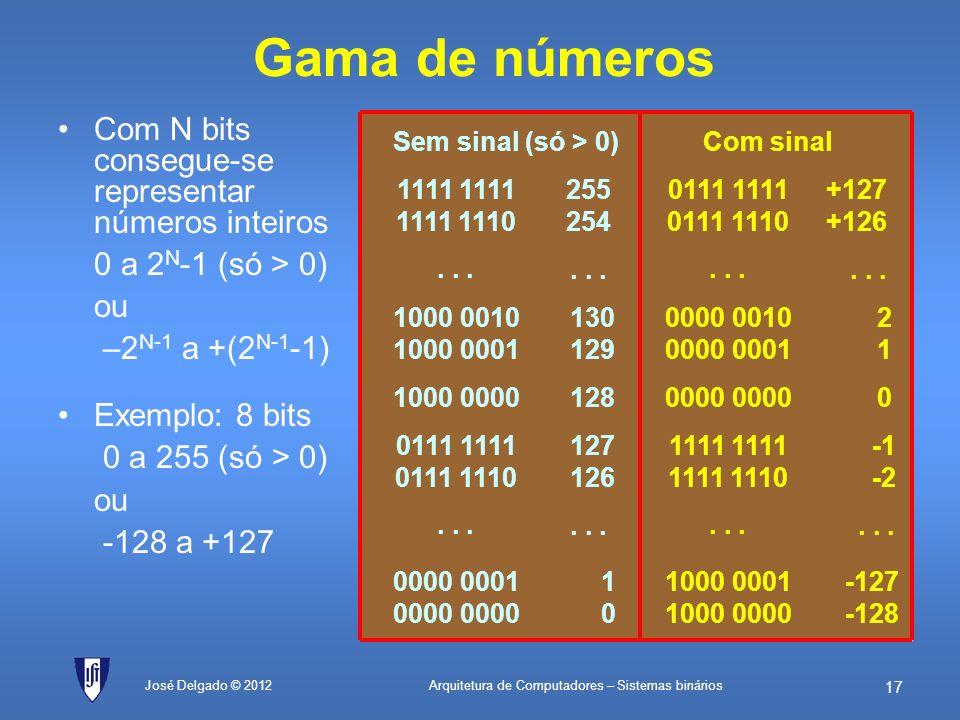 Gama de números Com N bits consegue-se representar números inteiros