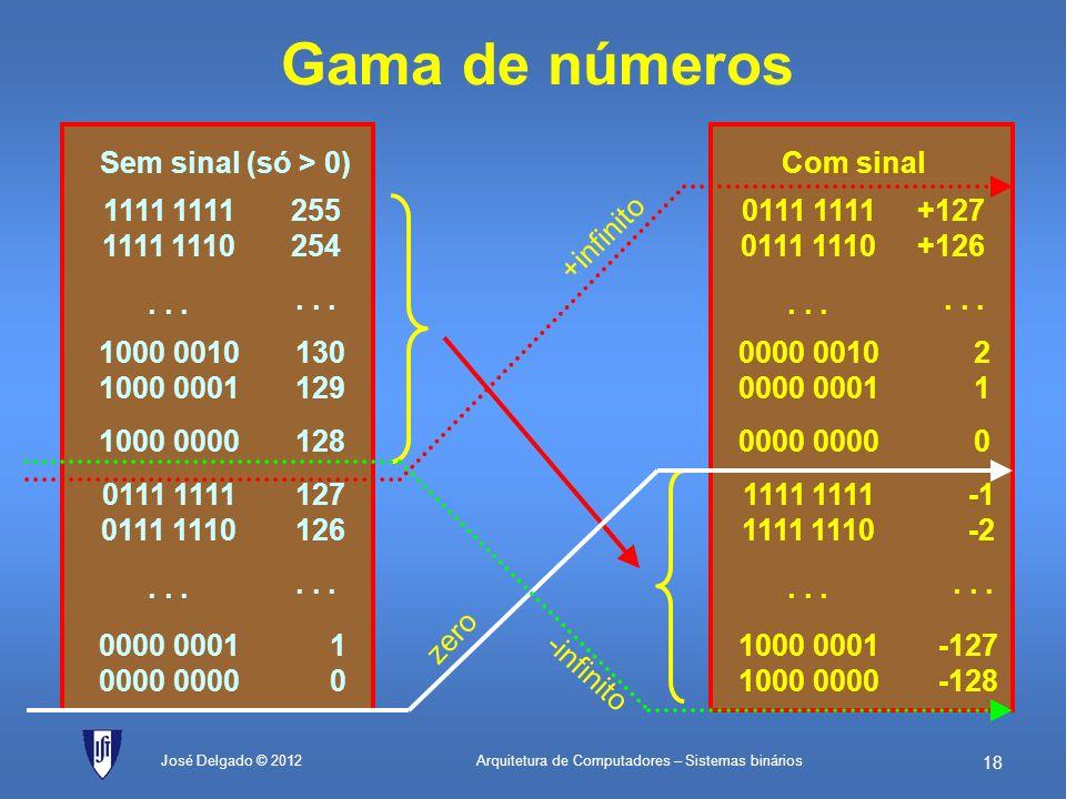 Gama de números Sem sinal (só > 0) 1111 1111 1111 1110 255 254
