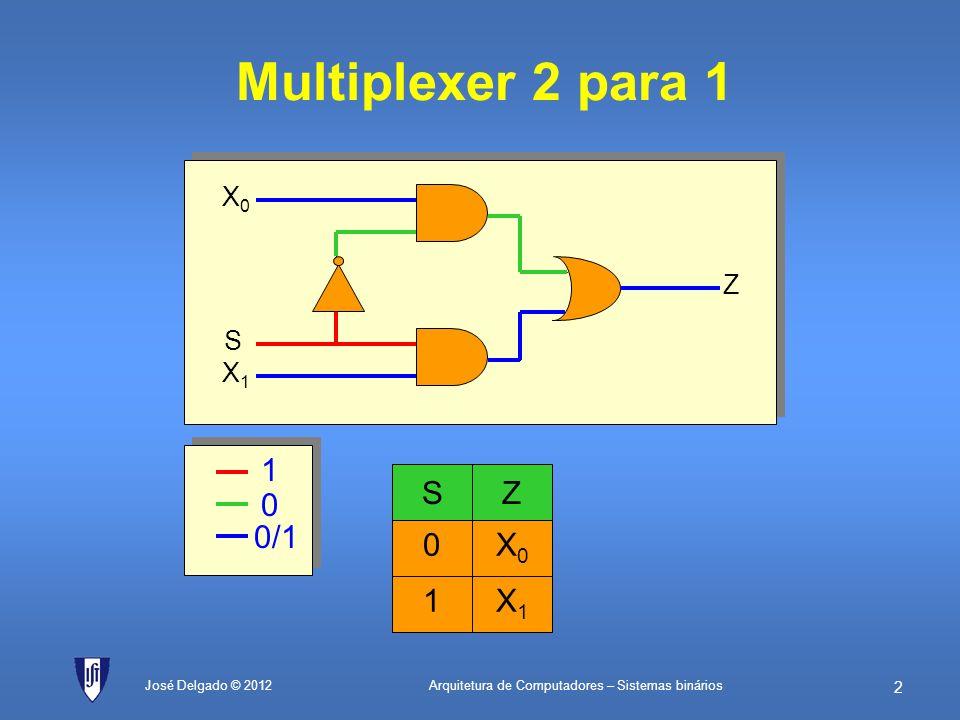 Multiplexer 2 para 1 X0 1 X1 1 0/1 S Z X0 1 X1 X0 Z S X1