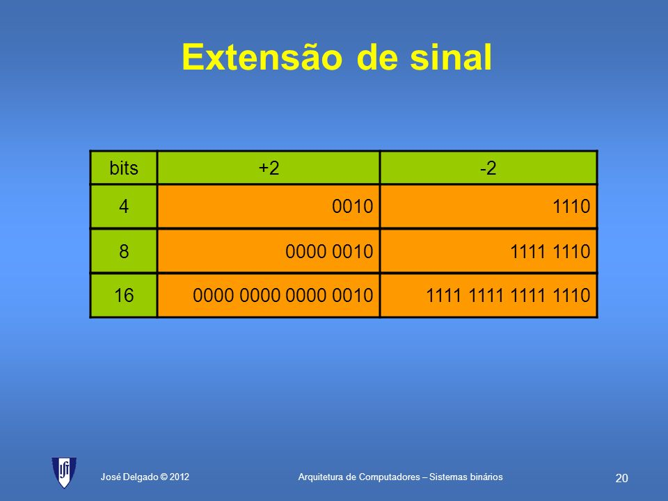 Extensão de sinal bits +2 -2 4 0010 1110 8 0000 0010 1111 1110 16