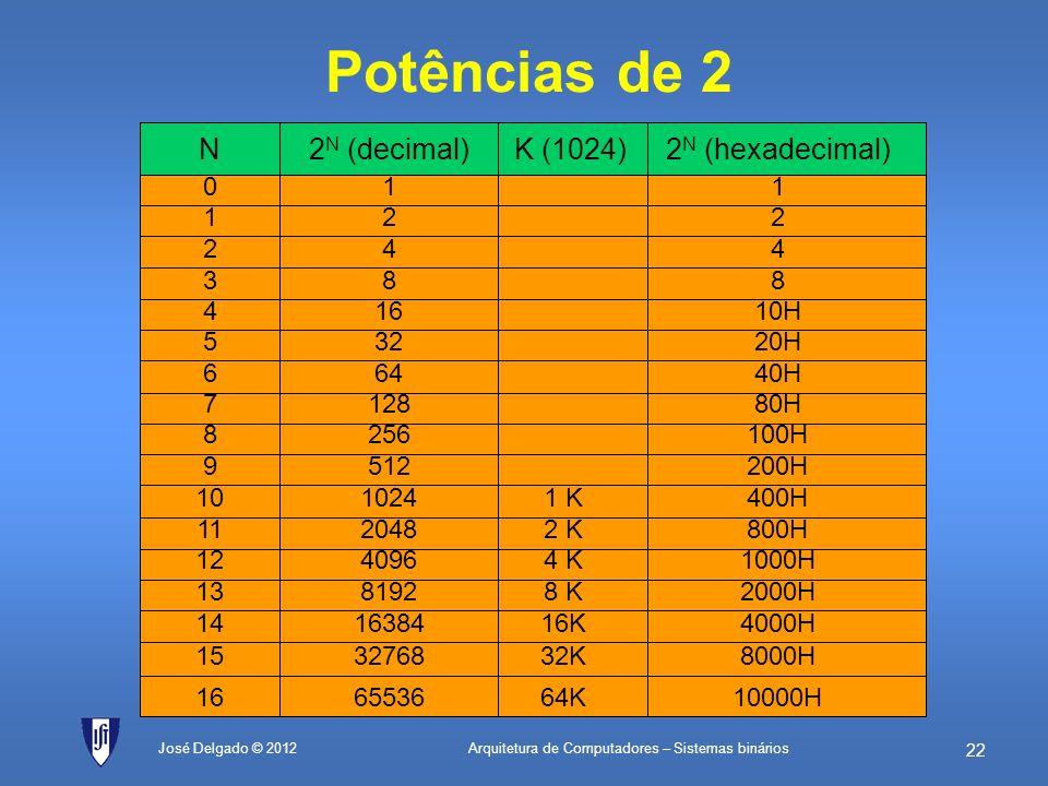Potências de 2 K (1024) 2N (hexadecimal) 2N (decimal) N 1 2 1 4 2 8 3