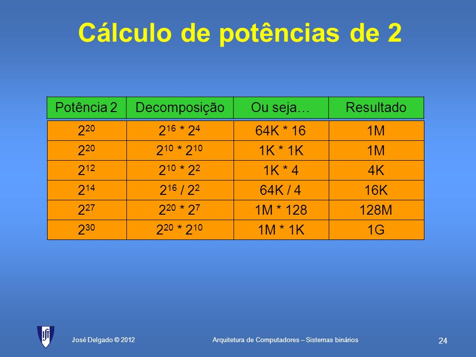 Cálculo de potências de 2