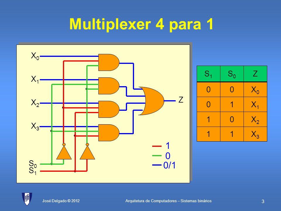 Multiplexer 4 para 1 • 1 0/1 X0 Z X1 X2 X3 S0 S1 X0 X2 1 X3 1 X1 1 Z