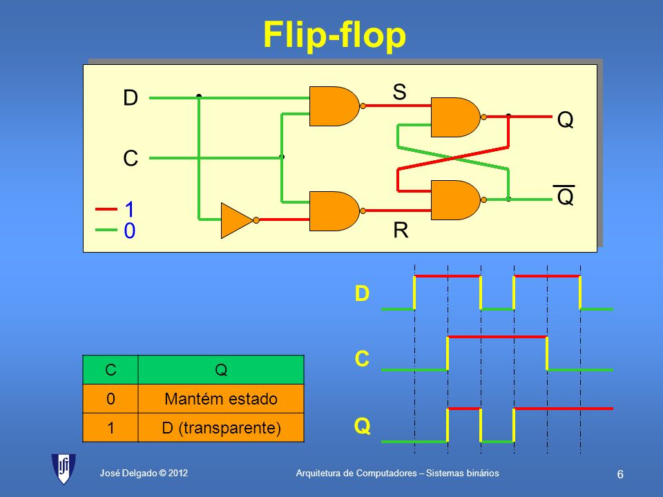 Flip-flop S D • Q C 1 R D C Q C Q Mantém estado 1 D (transparente)