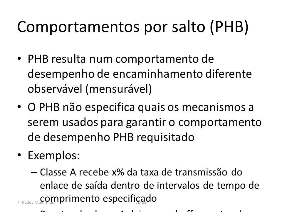 Comportamentos por salto (PHB)