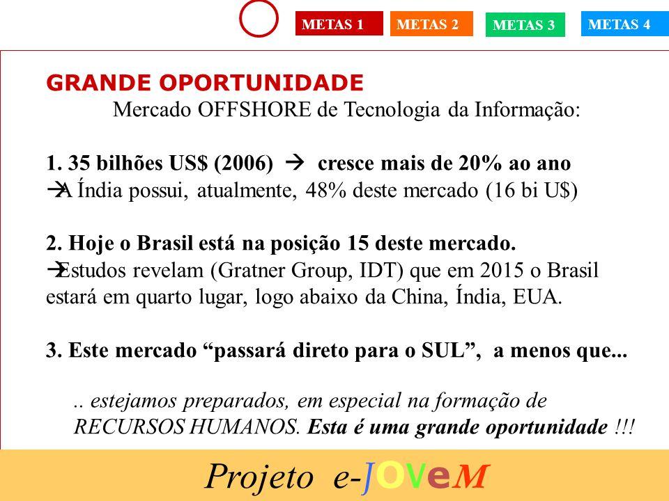 Projeto e-JOVeM GRANDE OPORTUNIDADE