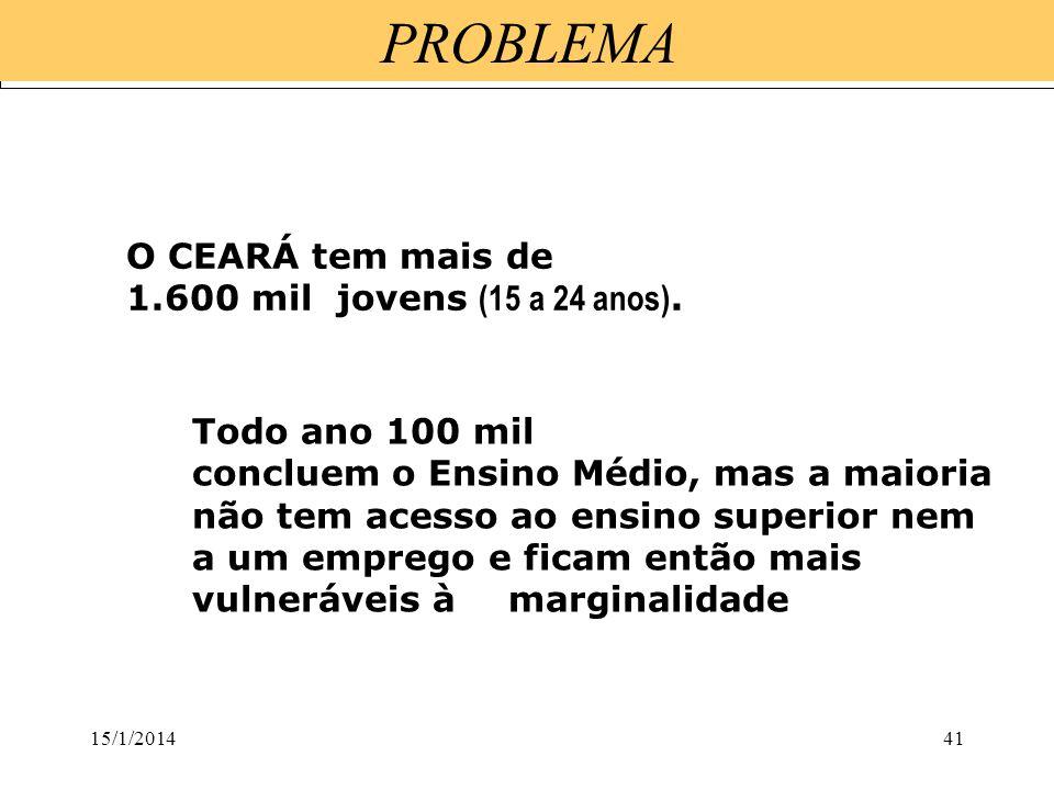 PROBLEMA O CEARÁ tem mais de 1.600 mil jovens (15 a 24 anos).