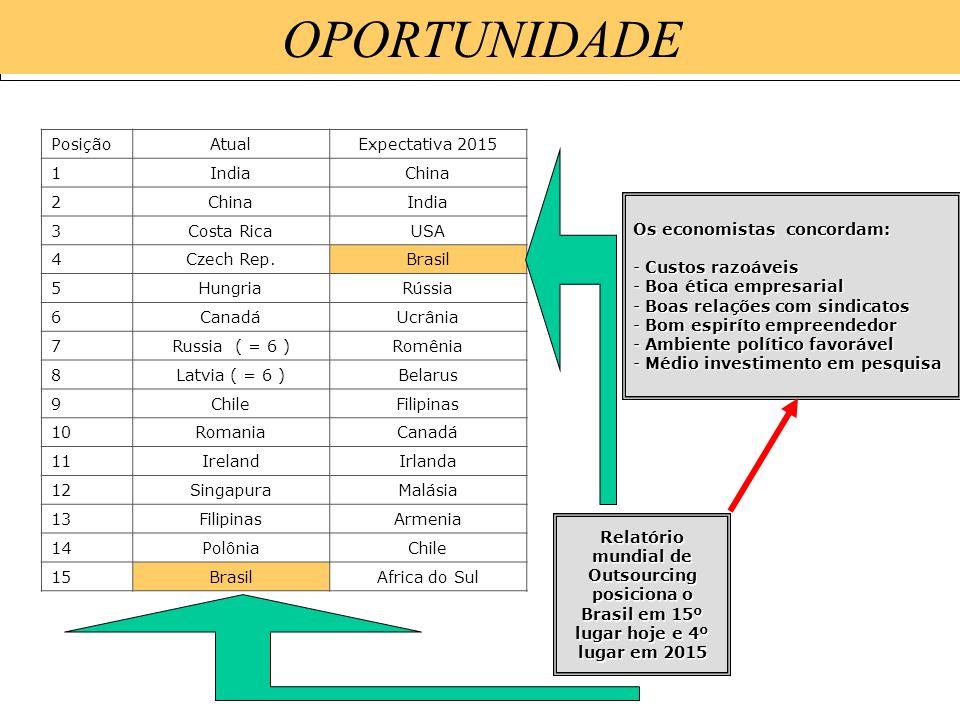 OPORTUNIDADE Posição Atual Expectativa 2015 1 India China 2 3