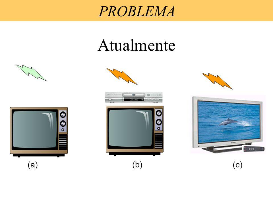 PROBLEMA Atualmente (a) (b) (c)