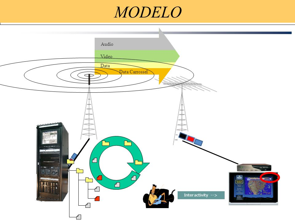 MODELO Audio Video Data Data Carrossel Interactivity --> 52