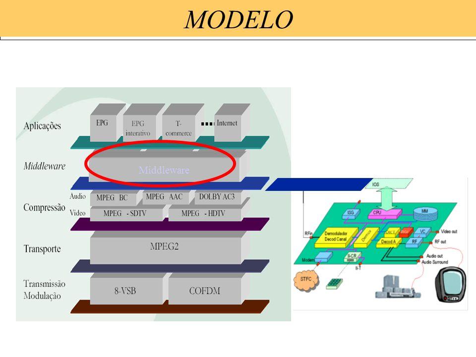MODELO ARIB MHP DASE Middleware