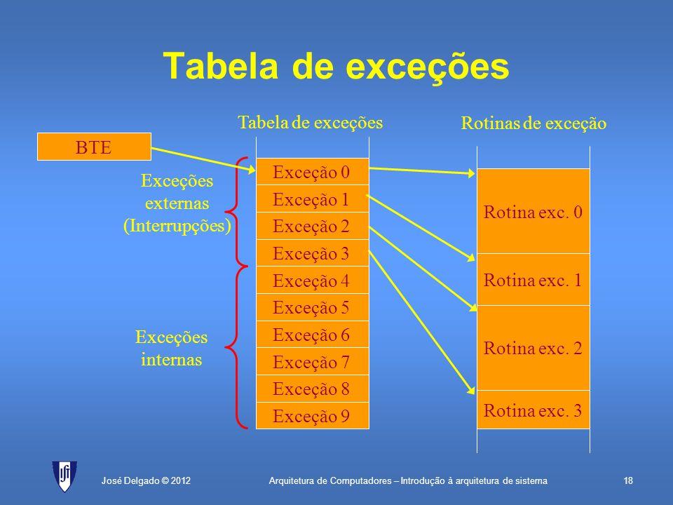 Exceções externas (Interrupções)