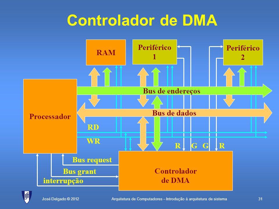 Controlador de DMA RAM Periférico 1 2 Processador R G canal1 canal2
