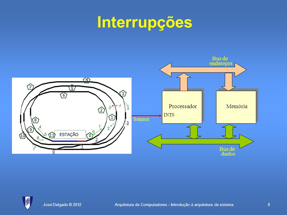 Interrupções Bus de endereços Processador Memória Sensor Bus de dados