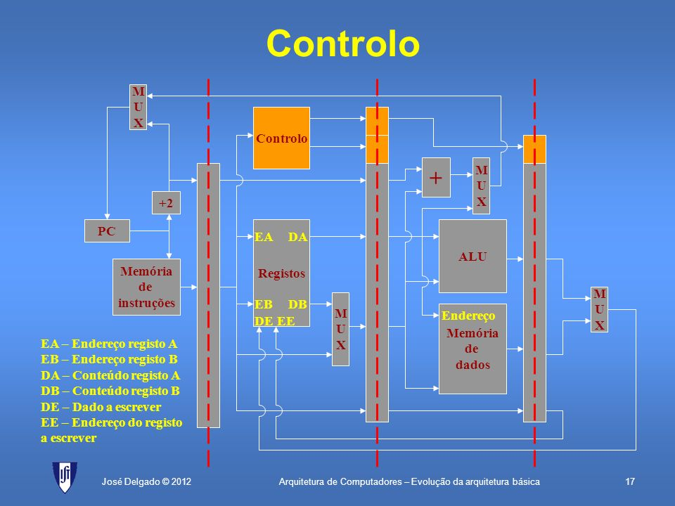 Controlo + M U X Controlo M U X +2 PC Registos ALU EA DA Memória de