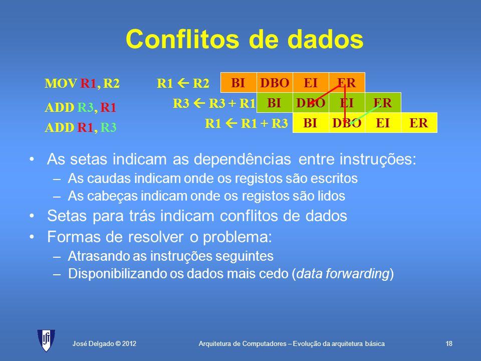 Conflitos de dados As setas indicam as dependências entre instruções: