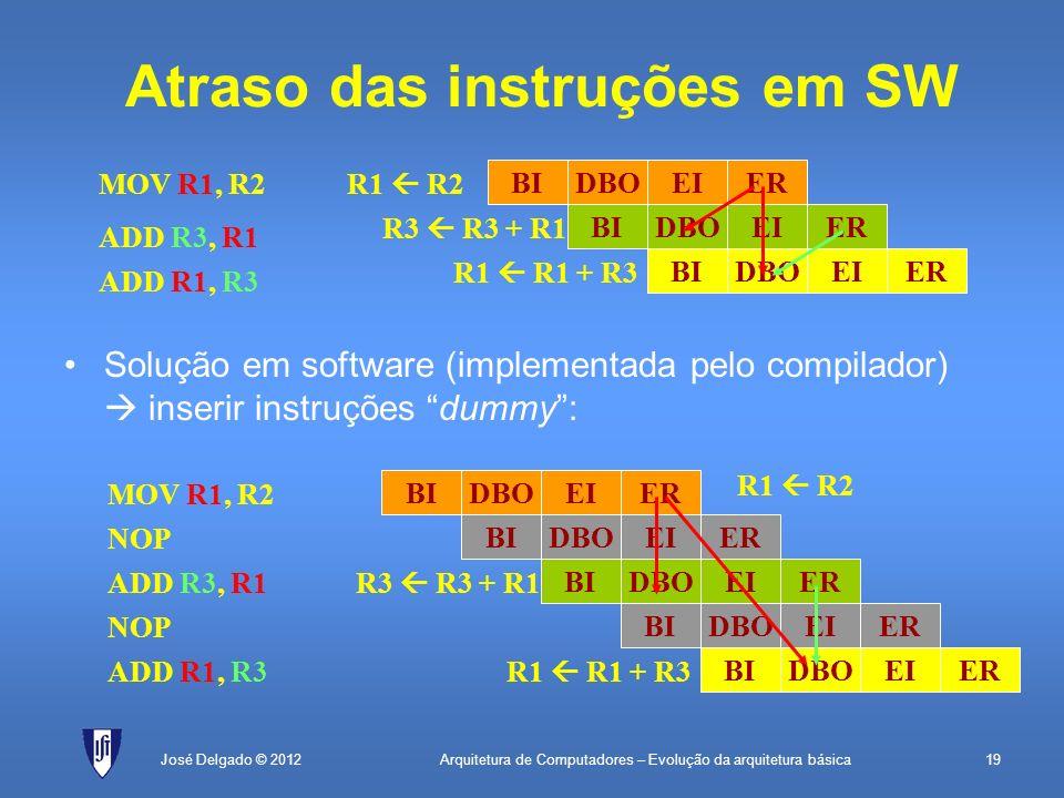 Atraso das instruções em SW