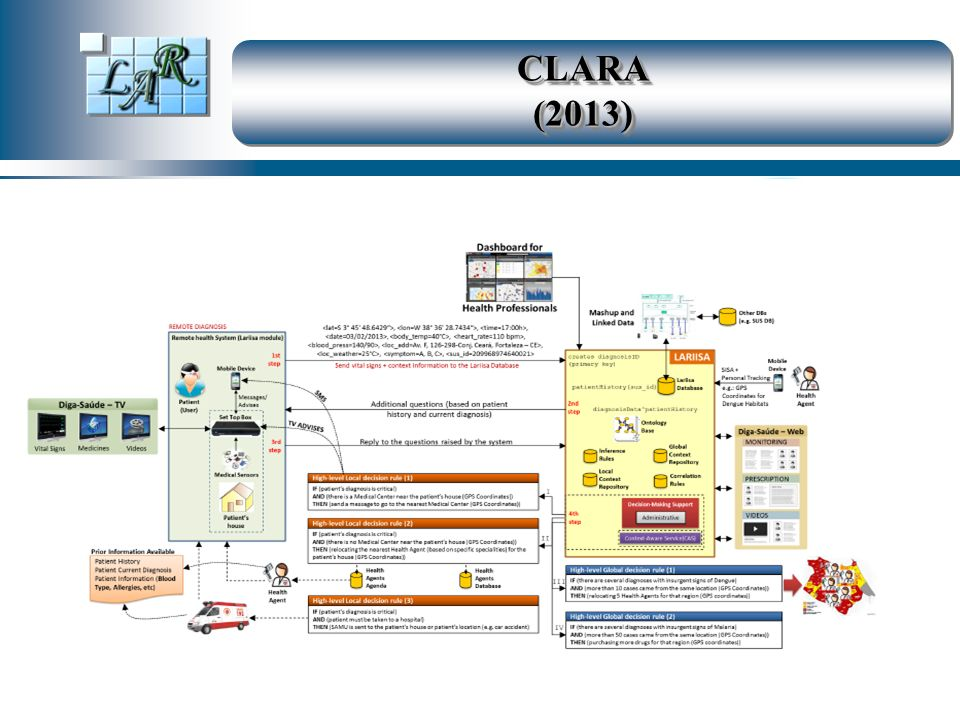 CLARA (2013)