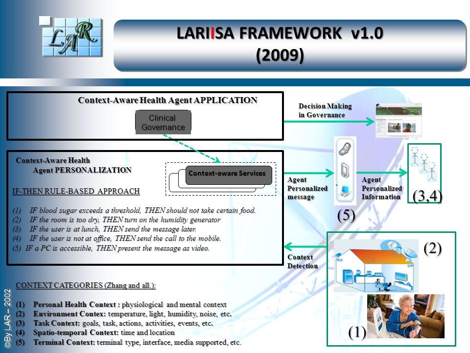 LARIISA FRAMEWORK v1.0 (2009) (3,4) (5) (2) (1)