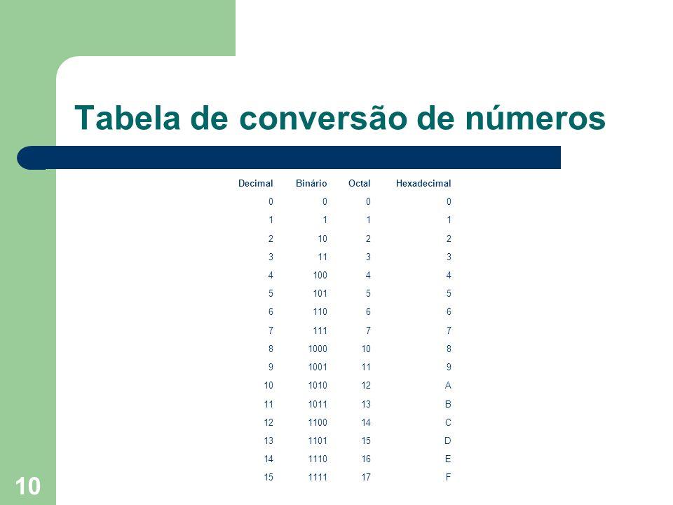 Tabela de conversão de números