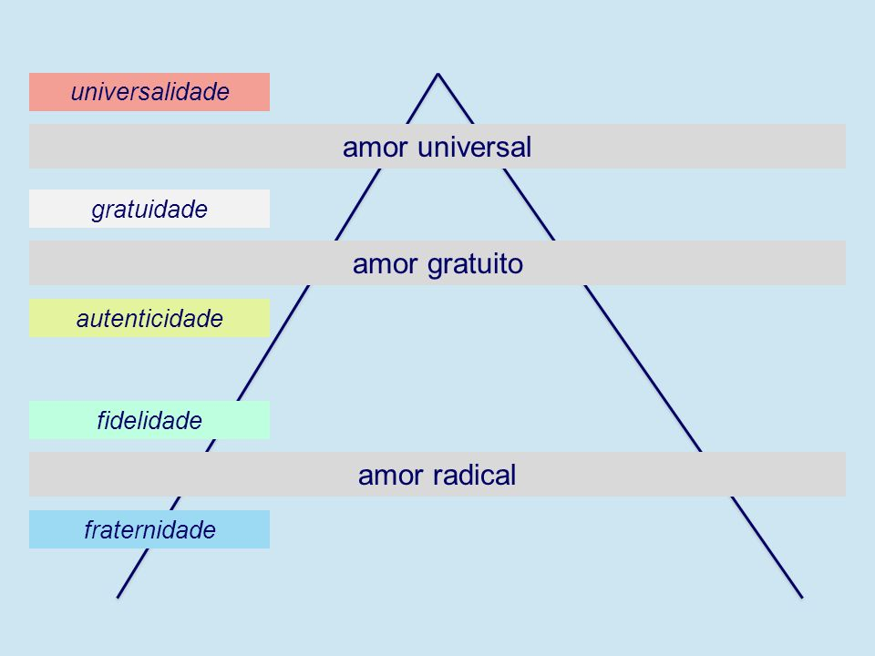 amor universal amor gratuito amor radical universalidade gratuidade