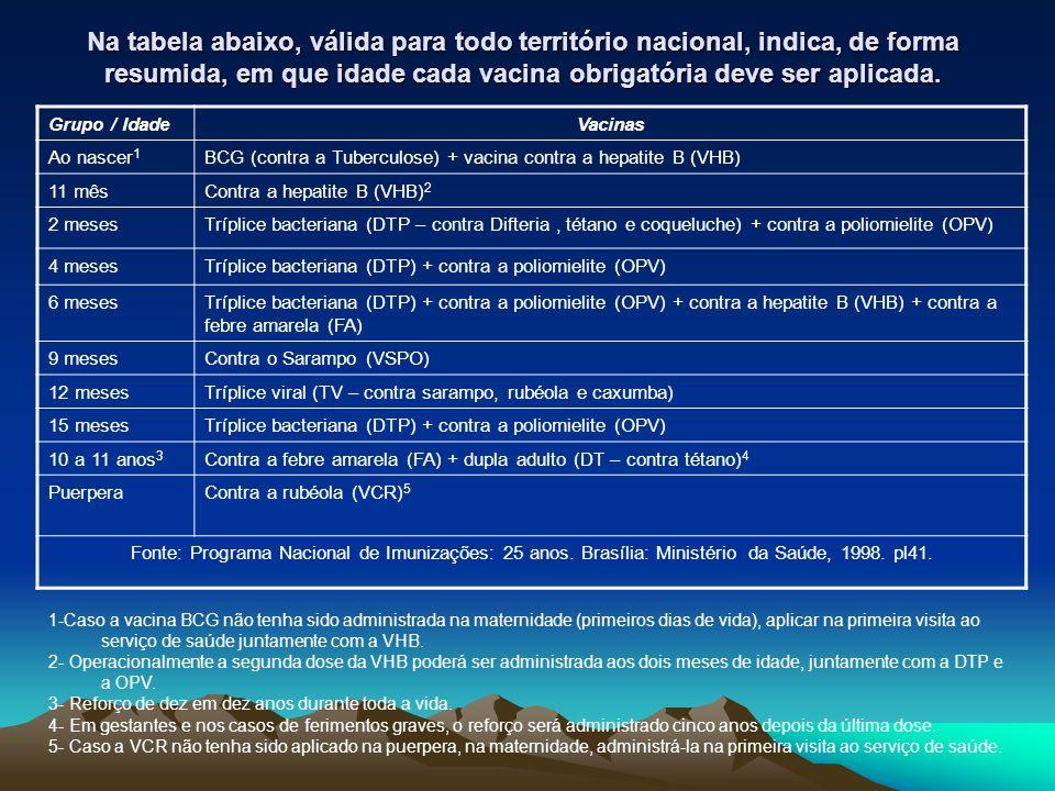 Na tabela abaixo, válida para todo território nacional, indica, de forma resumida, em que idade cada vacina obrigatória deve ser aplicada.
