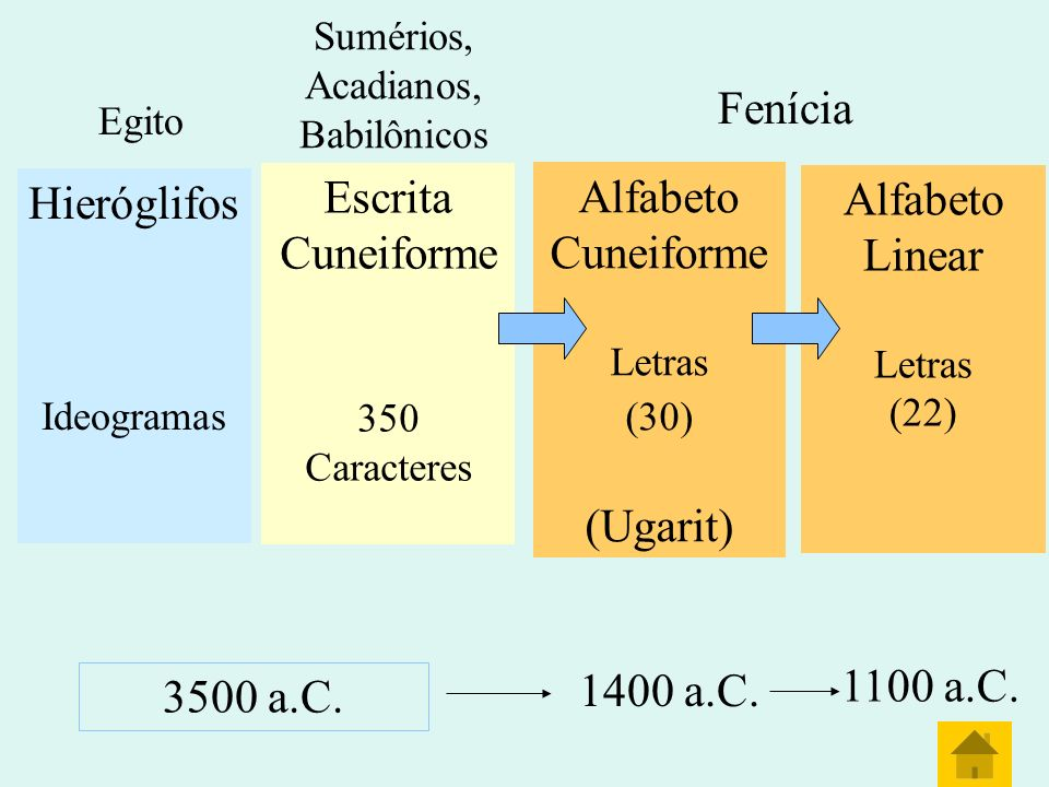 Fenícia Escrita Alfabeto Hieróglifos Cuneiforme Linear (Ugarit)