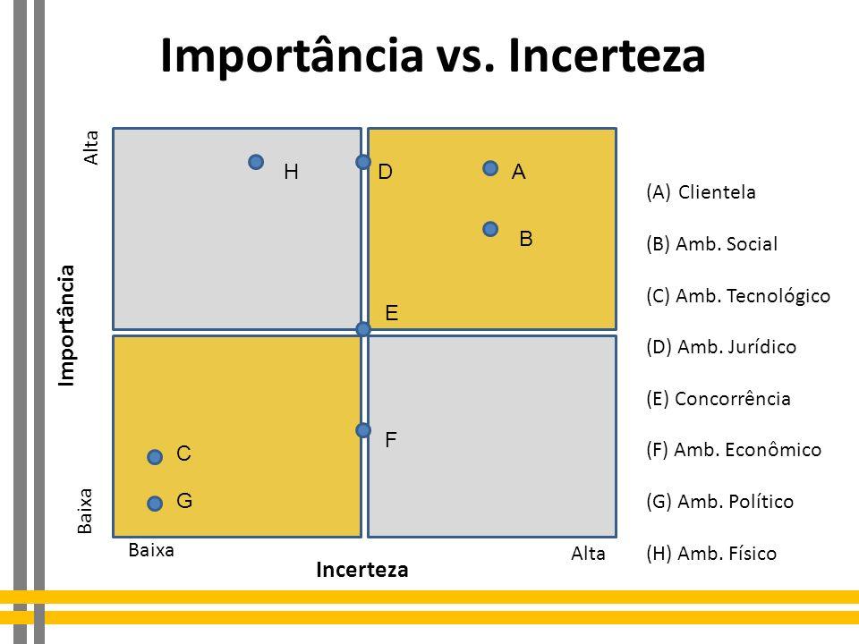 Importância vs. Incerteza