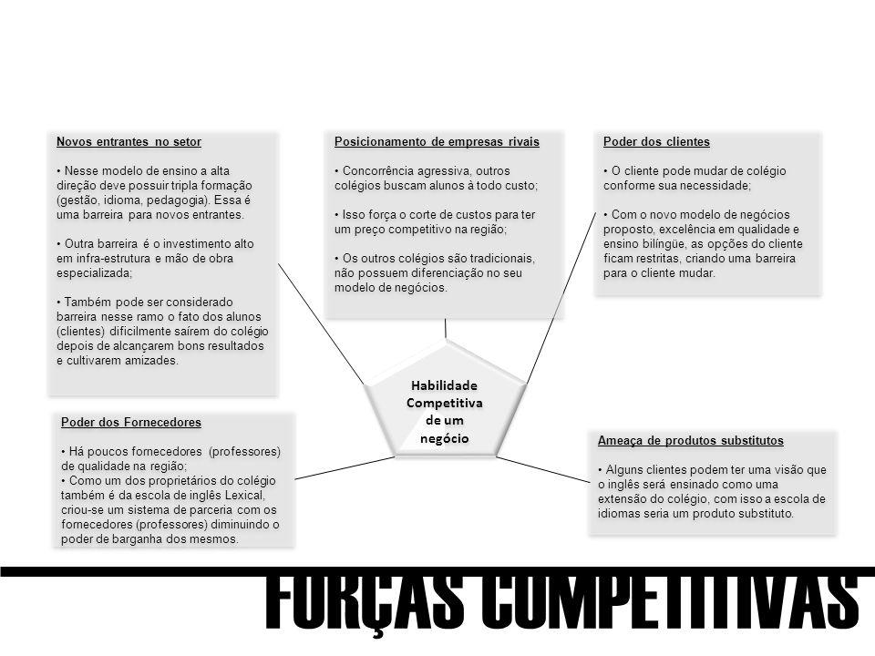 Habilidade Competitiva de um negócio