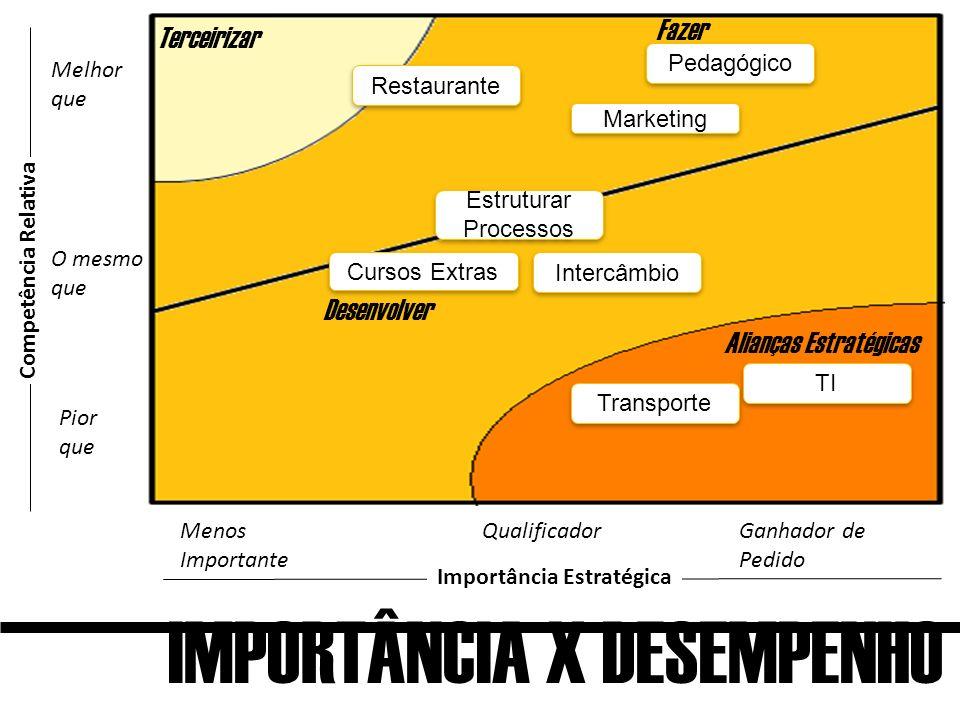 IMPORTÂNCIA X DESEMPENHO