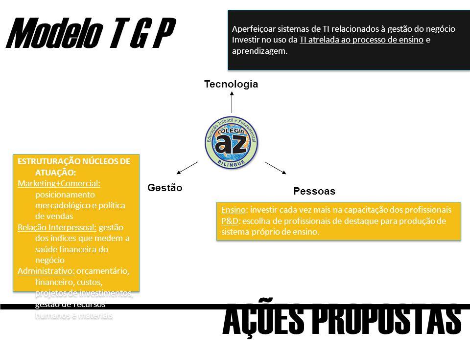 Modelo T G P AÇÕES PROPOSTAS Tecnologia Gestão Pessoas