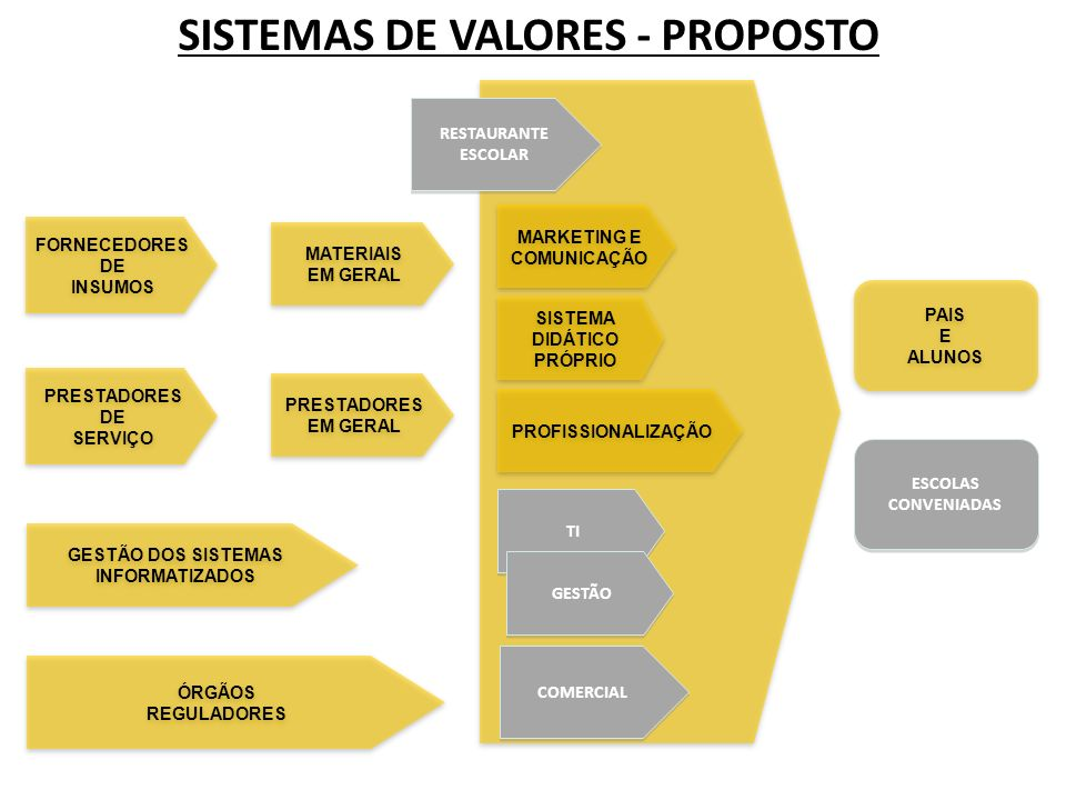 SISTEMAS DE VALORES - PROPOSTO