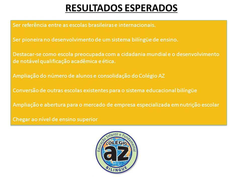 RESULTADOS ESPERADOS Ser referência entre as escolas brasileiras e internacionais.