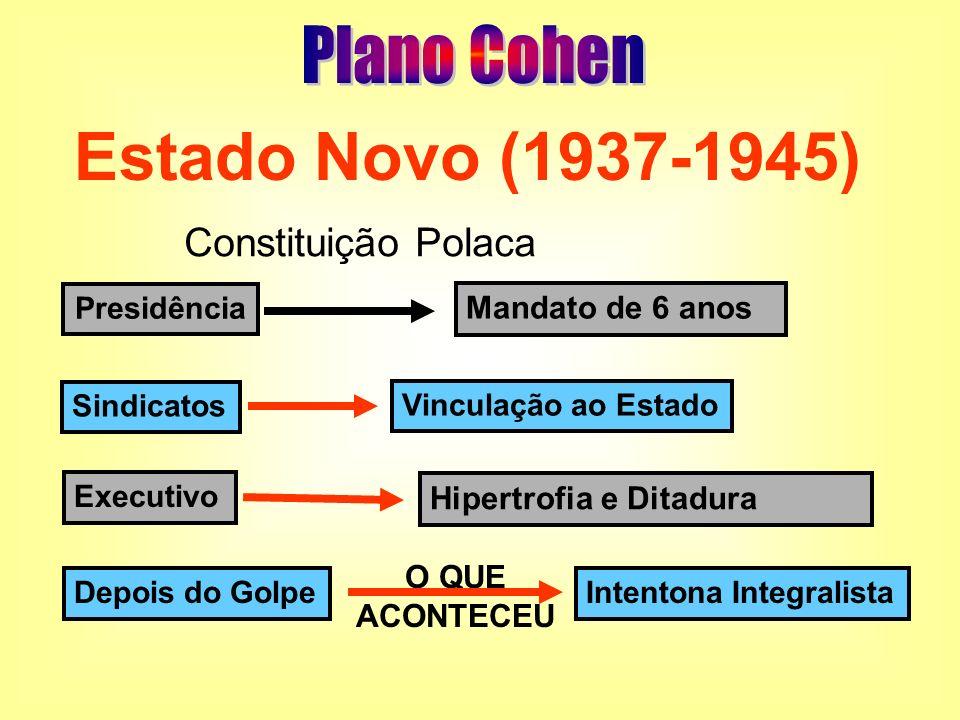 Estado Novo (1937-1945) Plano Cohen Constituição Polaca
